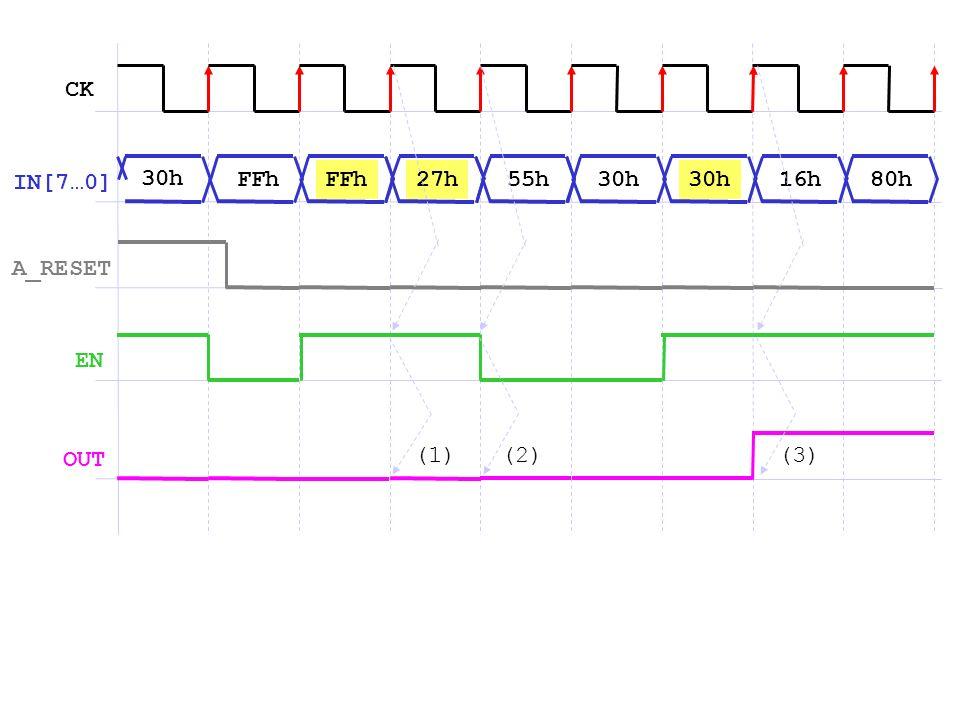 CK IN[7…0] 30h FFh FFh 27h 55h 30h 30h 16h 80h A_RESET EN OUT (1) (2) (3)